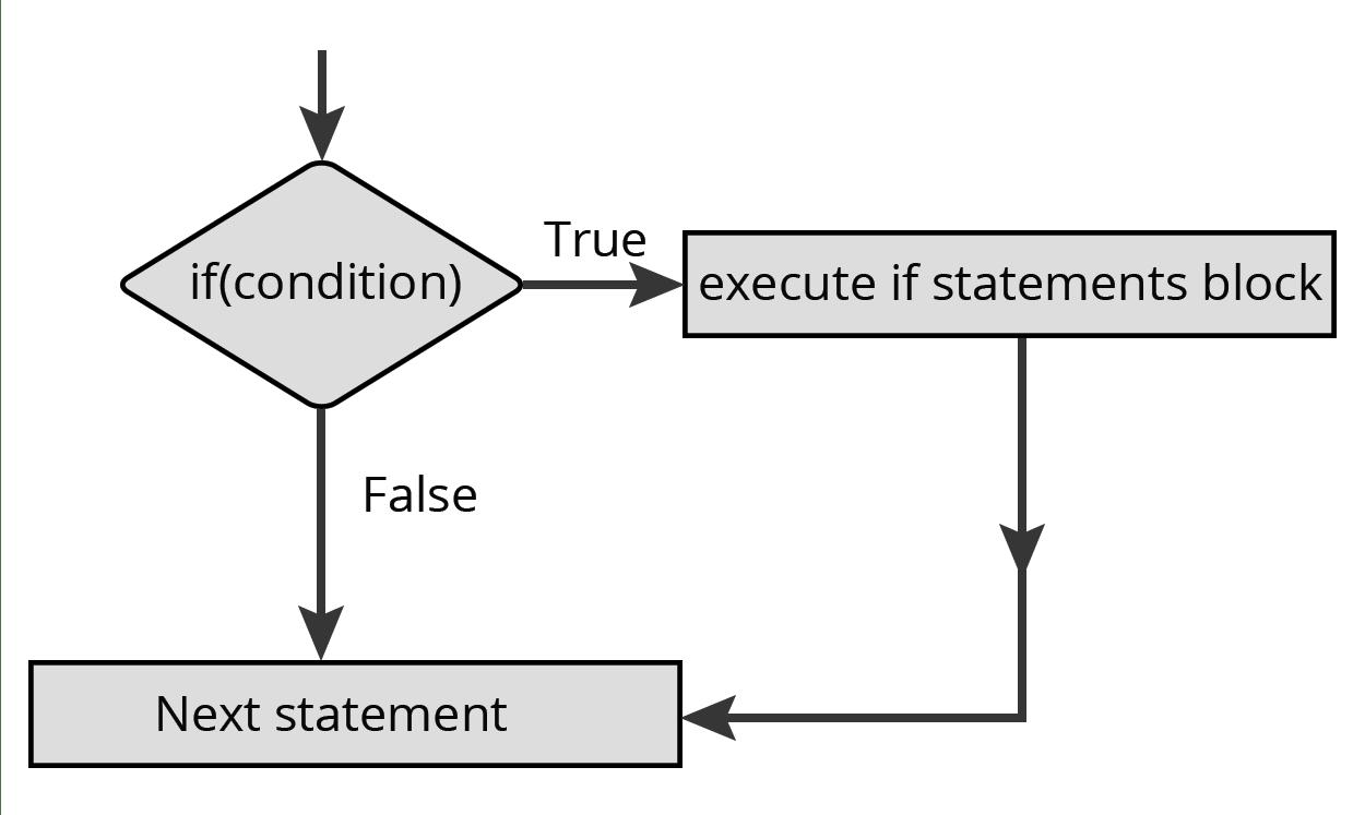 If Statement In Javascript Process Flow Diagram Using